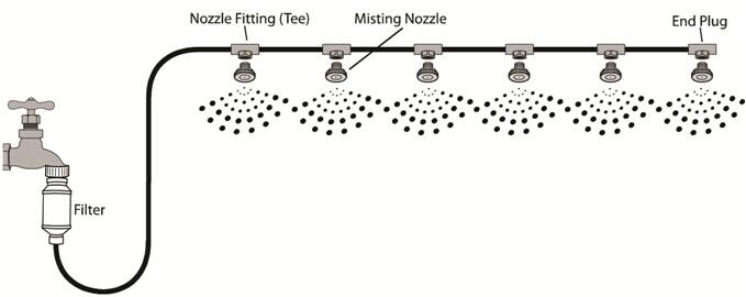 سیستم مه پاش | سیستمهای مه پاش | Misting Systems | شرکت راستین کار